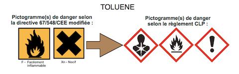 Produits contenant du toluène